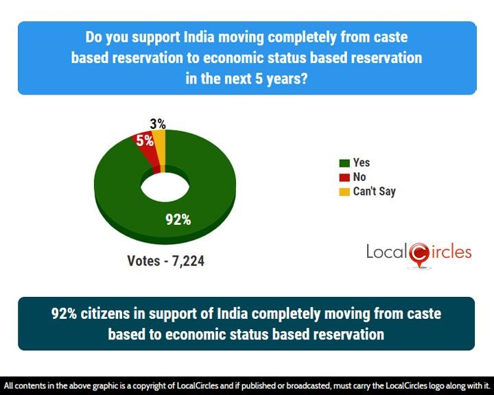 92% citizens in support of India completely moving from caste based to economic status based reservation