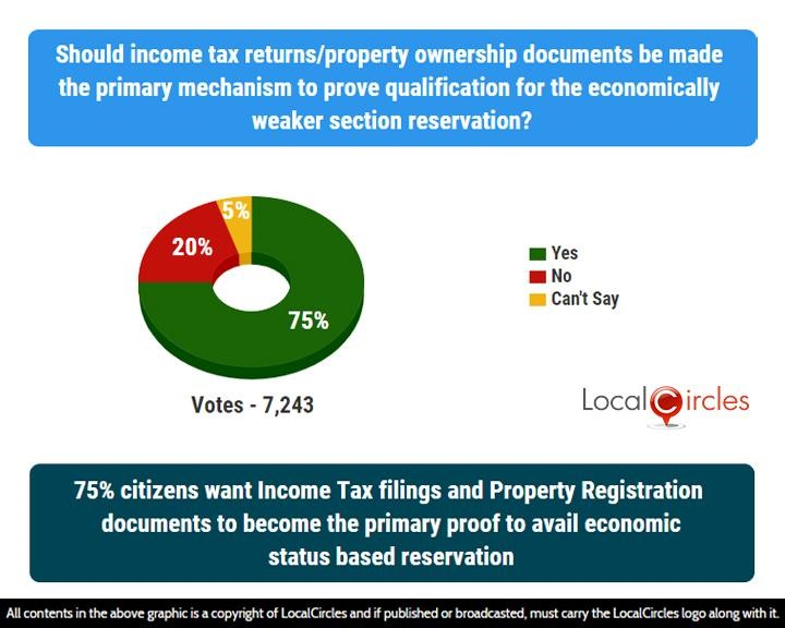75% citizens want Income Tax filings and Property Registration documents to become the primary proof to avail economic status based reservation