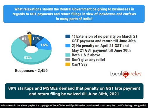 89% small businesses demand that penalty on GST late payment and return filing be waived till June 30th, 2021