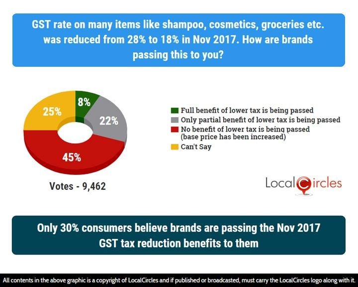 Poll graphics showing that only 30% consumers believe brands are passing the Nov 2017 GST tax reduction benefits to them