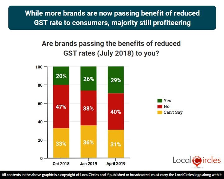 Poll graphics showing that while more brands are now passing benefit of reduced GST rate to consumers, majority still profiteering