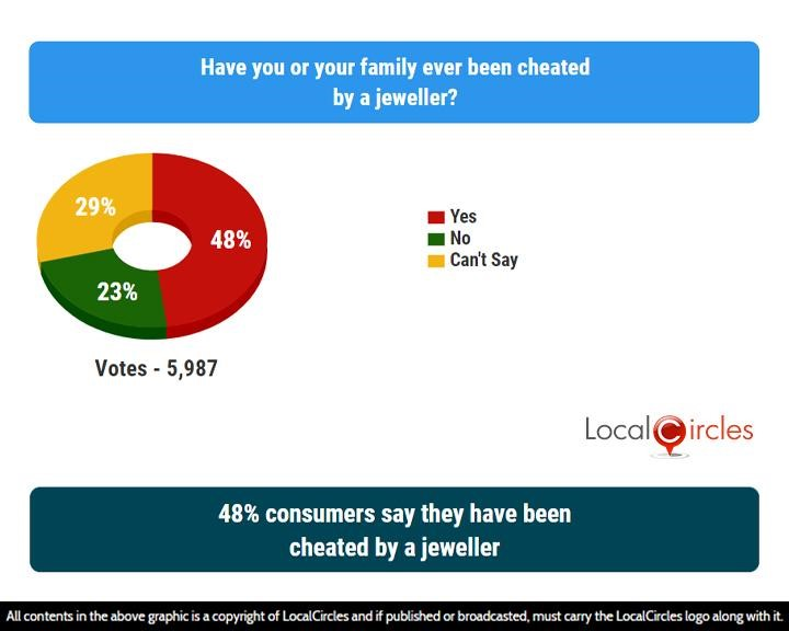 LocalCircles Poll - 48% consumers say they have been cheated by a jeweller