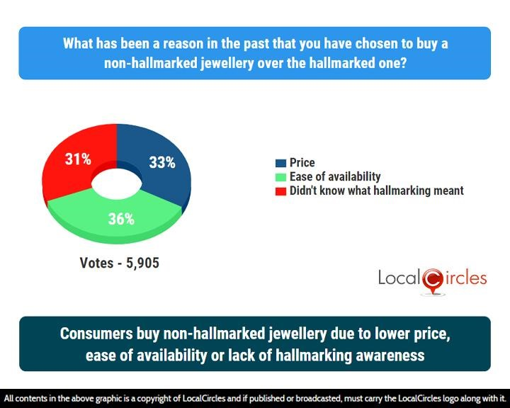 LocalCircles Poll - Consumers buy non-hallmarked jewellery due to lower price, ease of availability or lack of hallmarking awareness