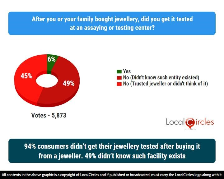 LocalCircles Poll - 94% consumers didn't get their jewellery tested after buying it from a jeweller. 49% didn't know such facility exists