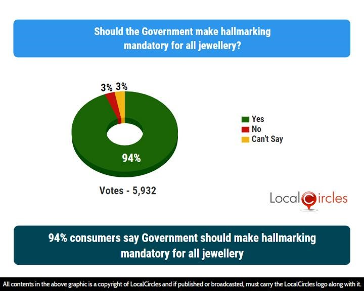 LocalCircles Poll - 94% consumers say Government should make hallmarking mandatory for all jewellery