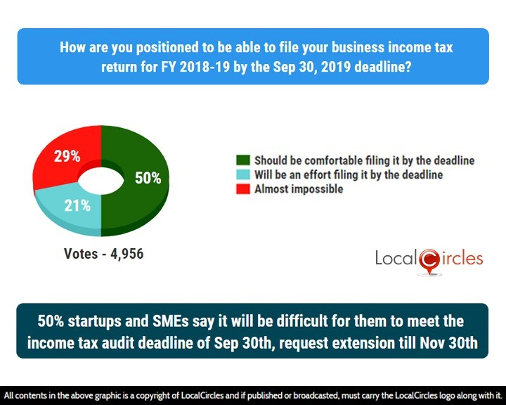 LocalCircles Poll - 50% startups and SMEs say it will be difficult for them to meet the income tax audit deadline of Sep 30th date, request extension till Nov 30th