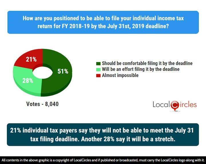 LocalCircles Poll - 21% individual tax prayers say they will not be able to meet the July 31 tax filing deadline. Another 28% say it will be a stretch