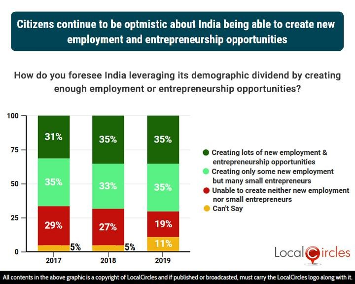3 years comparison: Citizens continue to be optimistic about India being able to create new employment and entrepreneurship opportunities