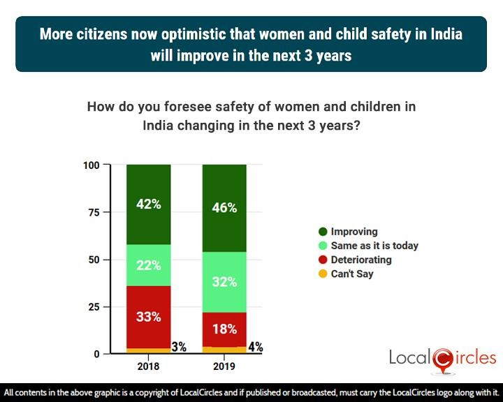 2 years comparison: More citizens now optimistic that women and child safety in India will improve in the next 3 years