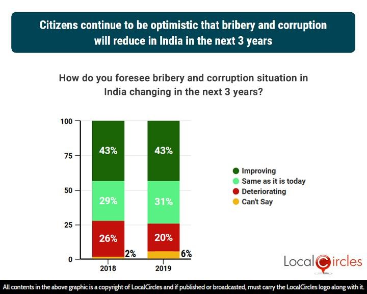 2 years comparison: Citizens continue to be optimistic that bribery and corruption will reduce in India in the next 3 years