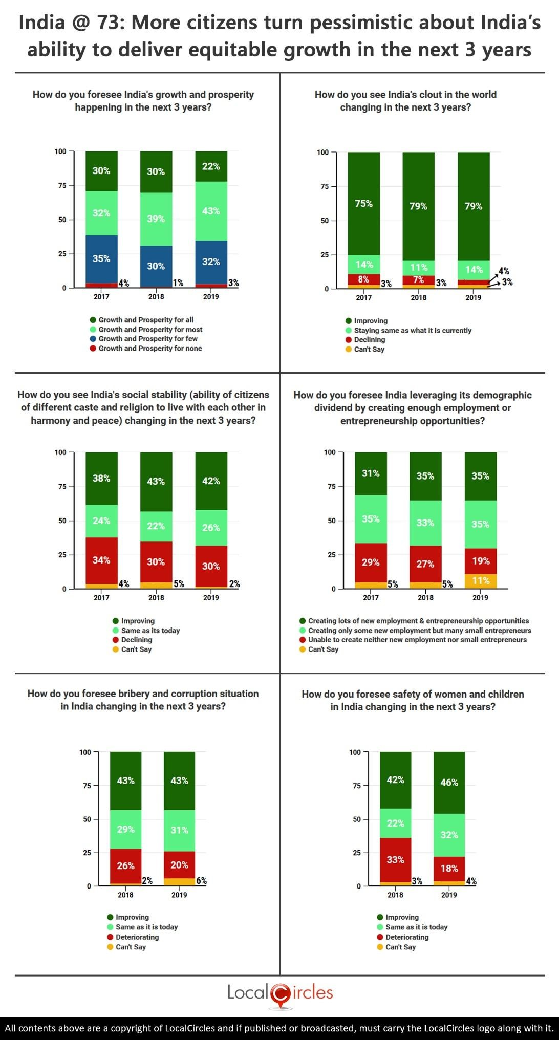 Comparison summary: More citizens turn pessimistic about India's ability to deliver equitable growth in the next 3 years