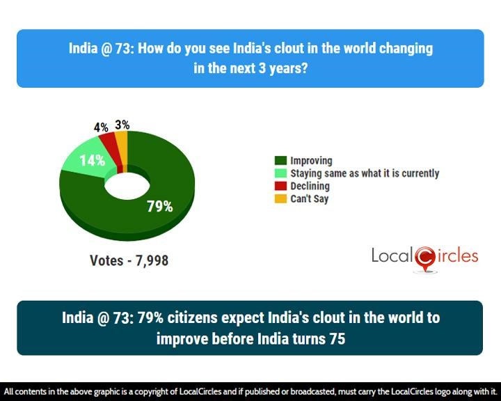 India @ 73: 79% citizens expect India's clout in the world to improve before India turns 75