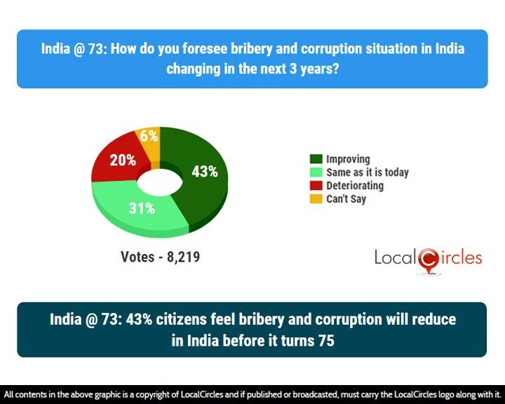 India @ 73: 43% citizens feel bribery and corruption will reduce in India before it turns 75