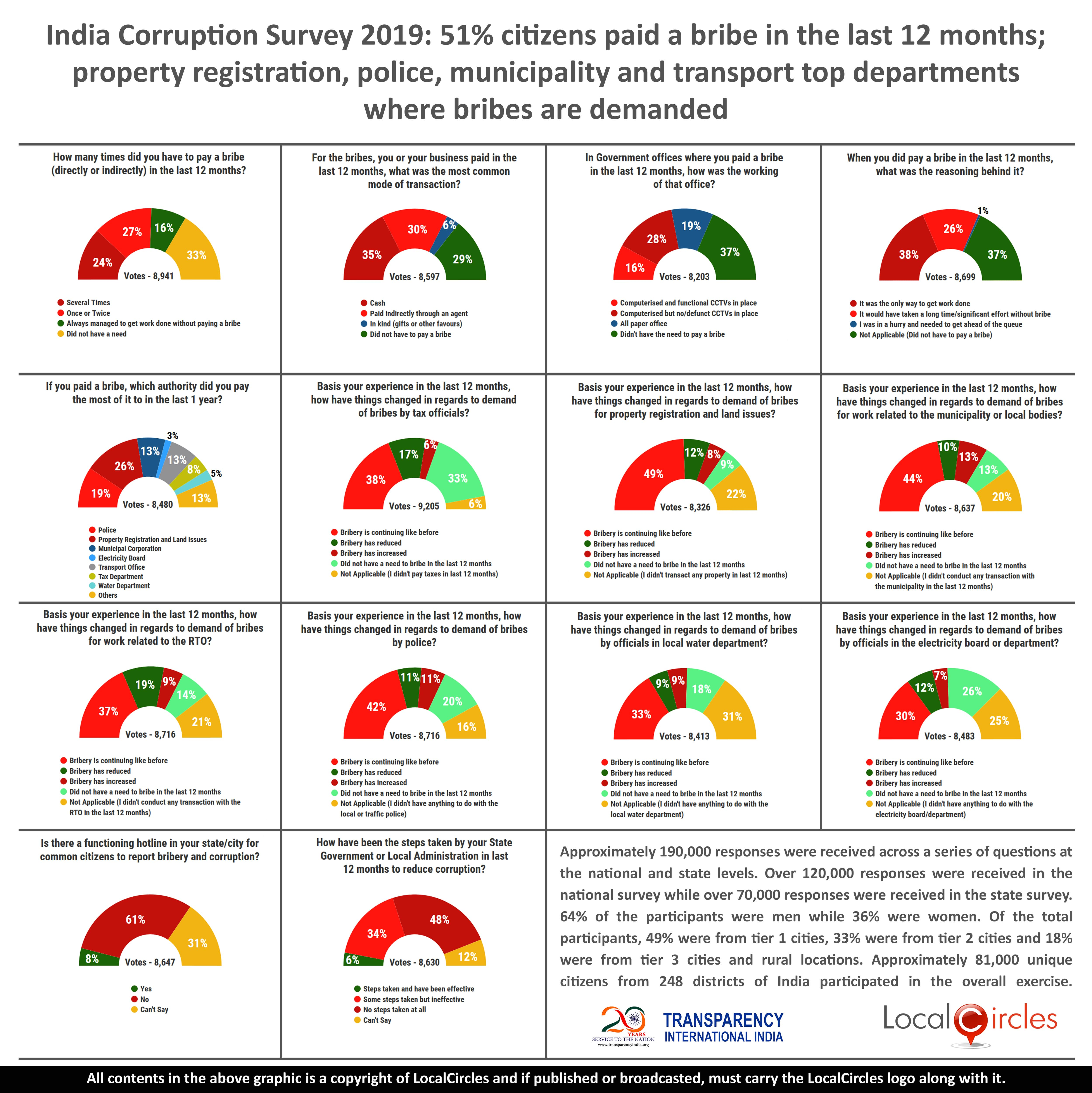 India Corruption Survey 2019: 51% citizens paid a bribe in the last 12 months; property registration, police, municipality and transport top departments where bribes are demanded