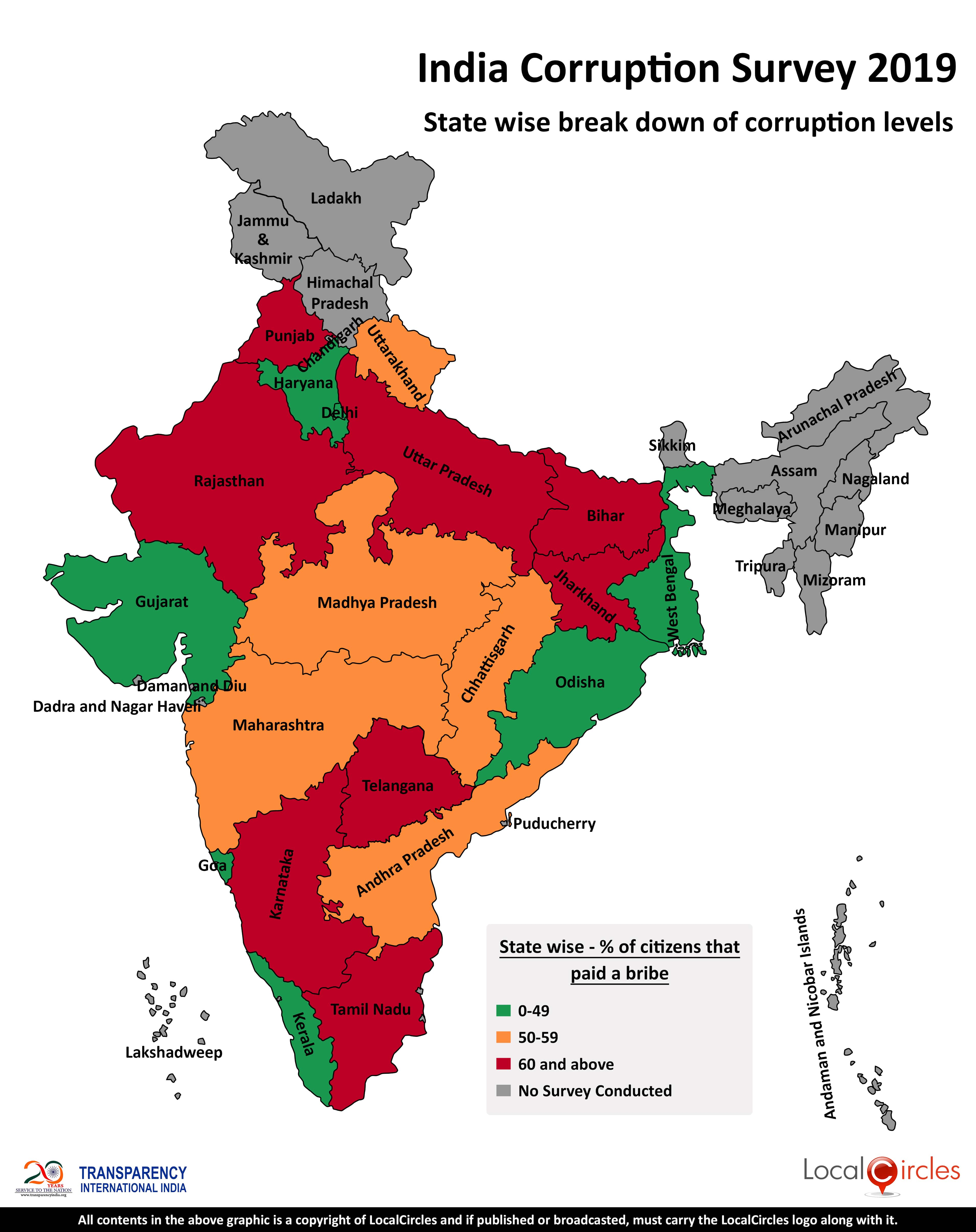 State-wise indicator of corruption levels