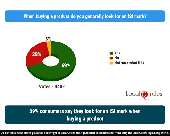 LocalCircles Poll - 69% consumers say they look for an ISI mark when buying a product