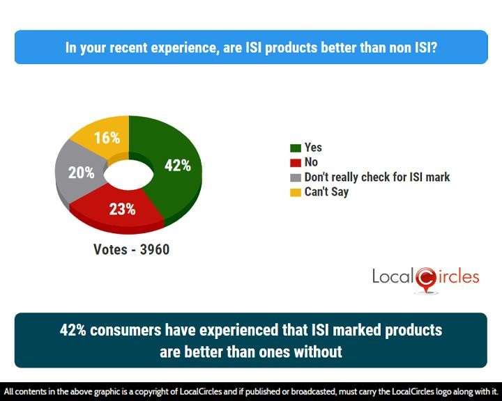 LocalCircles Poll - 42% consumers have experienced that ISI marked products are better than ones without