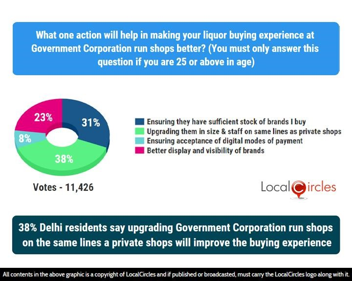 LocalCircles Poll - 38% Delhi residents say upgrading Govt. Corporation run shops on the same lines a private shops will improve the buying experience