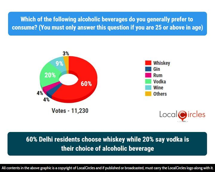 LocalCircles Poll - 60% Delhi residents choose whiskey while 20% say vodka is their choice of alcoholic beverage