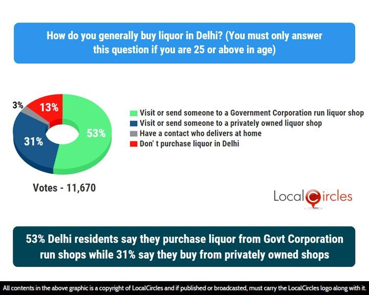LocalCircles Poll - 53% Delhi residents say they purchase liquor from Govt Corporation run shops while 31% say they buy from privately owned shops
