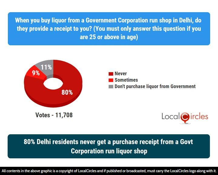 LocalCircles Poll - 80% Delhi residents never get a purchase receipt from a Govt Corporation run liquor shop