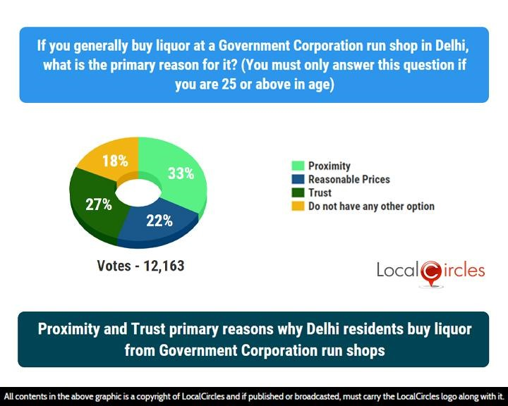 LocalCircles Poll - Proximity and Trust primary reasons why Delhi residents buy liquor from Government Corporation run shops