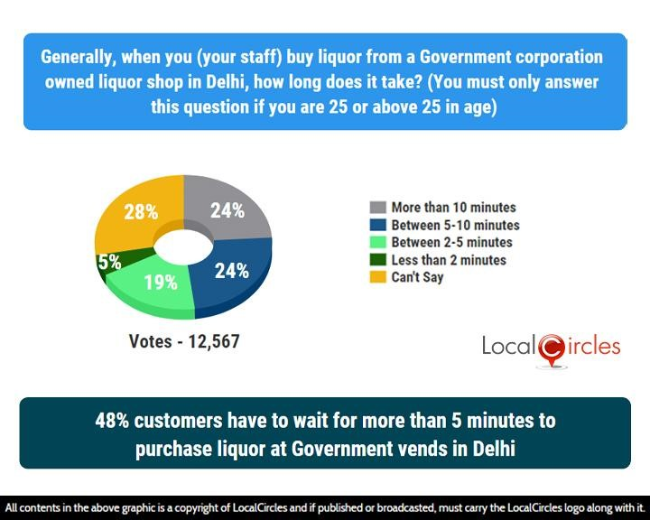 LocalCircles Poll - 48% customers have to wait for more than 5 minutes to purchase liquor at Government vends in Delhi