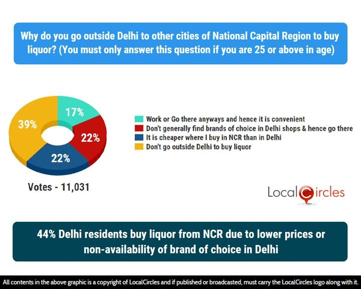 LocalCircles Poll - 44% Delhi residents buy liquor from NCR to lower prices or non-availability of brand of choice in Delhi