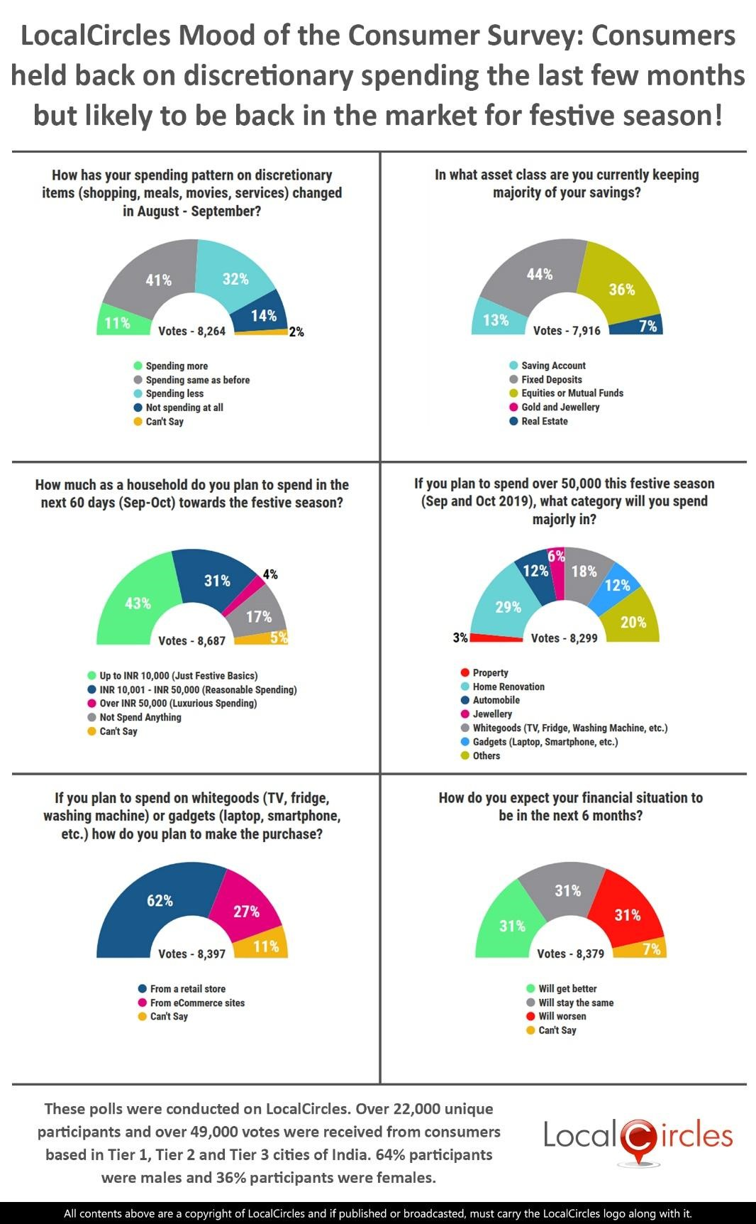 LocalCircles Mood of the Consumer Survey: Consumers held back on discretionary spending in the last few months but likely to be back in the market for festive season