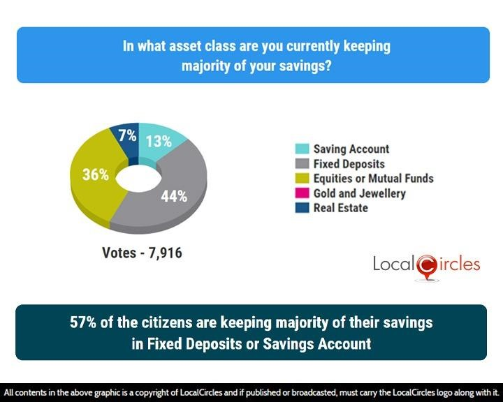 LocalCircles Poll - 57% of the citizens are keeping majority of their savings in Fixed Deposits or Savings Account