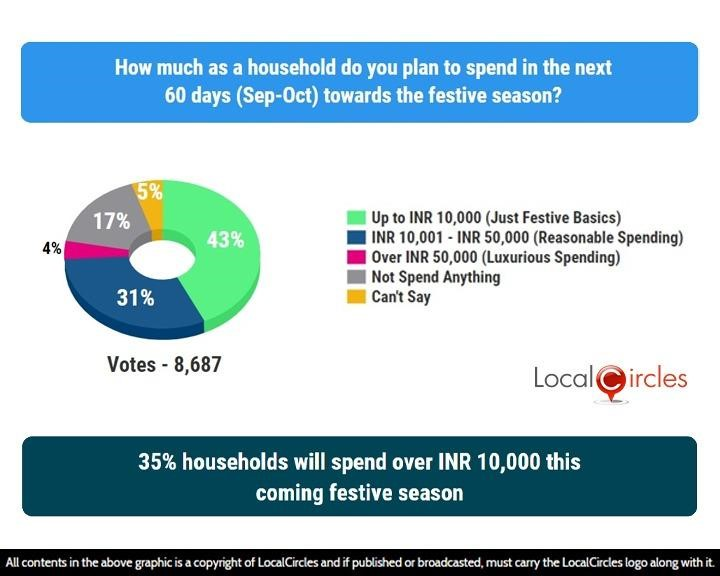 LocalCircles Poll - 35% households will spend over INR 10,000 this coming festive season