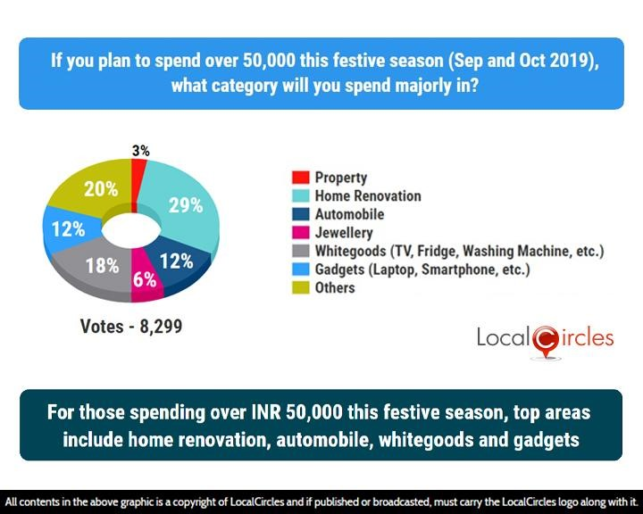 LocalCircles Poll - For those spending over INR 50,000 this festive season, top areas include home renovation, automobile, whitegoods and gadgets