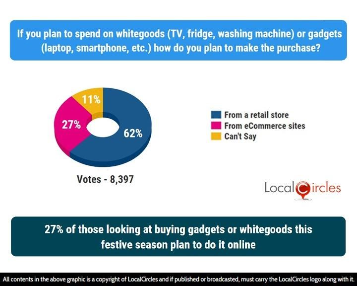 LocalCircles Poll - 27% of those looking at buying gadgets or whitegoods this festive season plan to do it online