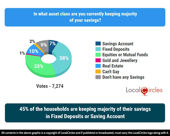45% of the households are keeping majority of their savings in Fixed Deposits or Saving Account