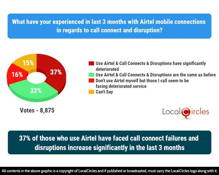 37% of those who use Airtel have faced call connect failures and disruptions increase significantly in the last 3 months