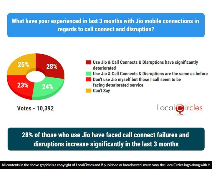 28% of those who use Jio have faced call connect failures and disruptions increase significantly in the last 3 months