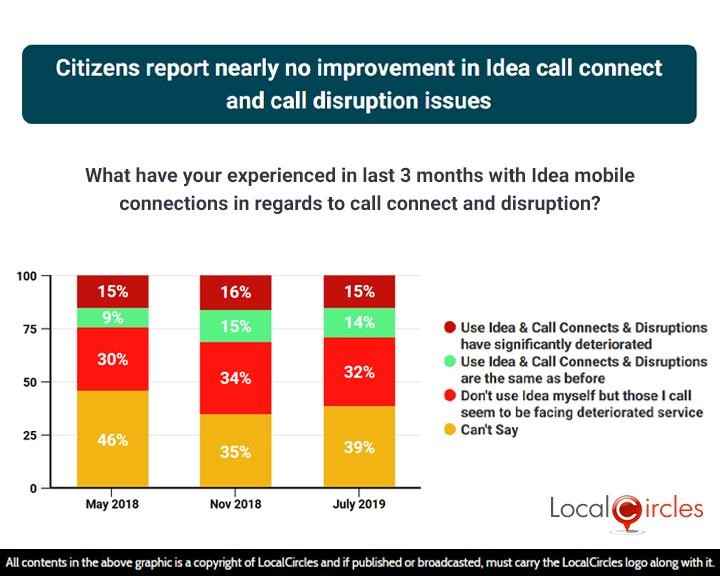 Citizens report nearly no improvement in Idea call connect and call disruption issues