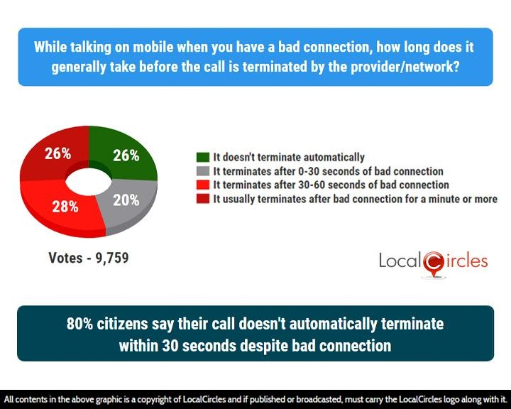 80% citizens say their call doesn't automatically terminate within 30 seconds despite bad connection