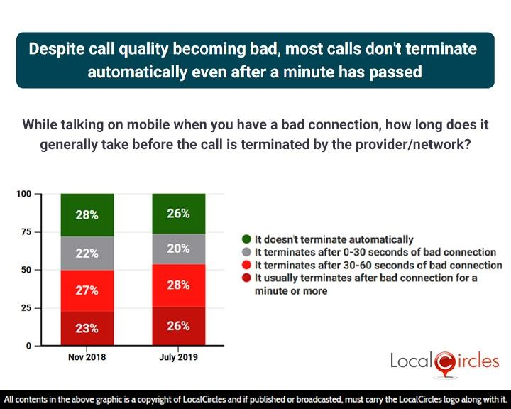 Despite call quality becoming bad, most calls don't terminate automatically even after a minute has passed