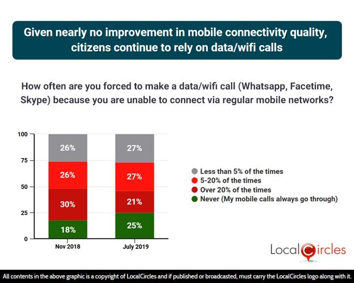 Given nearly no improvement in mobile connectivity quality, citizens continue to rely on data/wifi calls