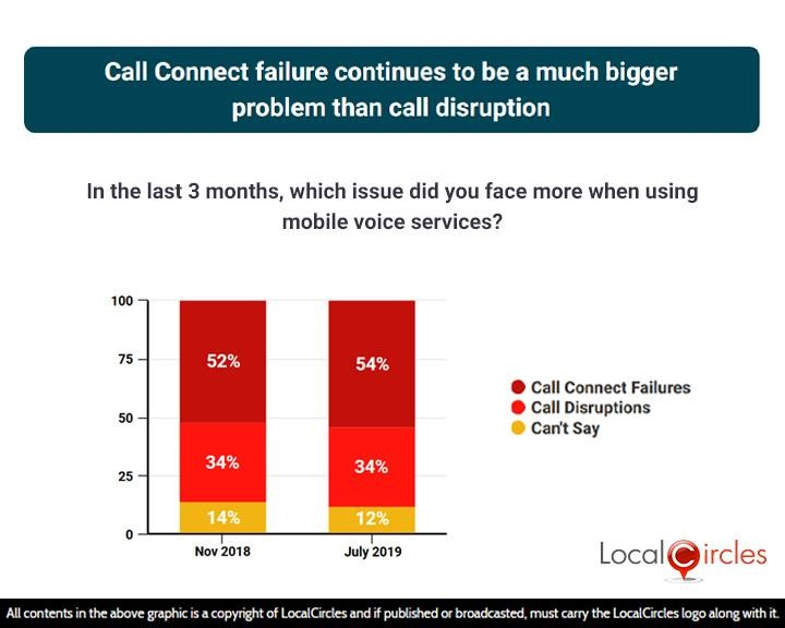 Call connect failure continues to be a much bigger problem than call disruption