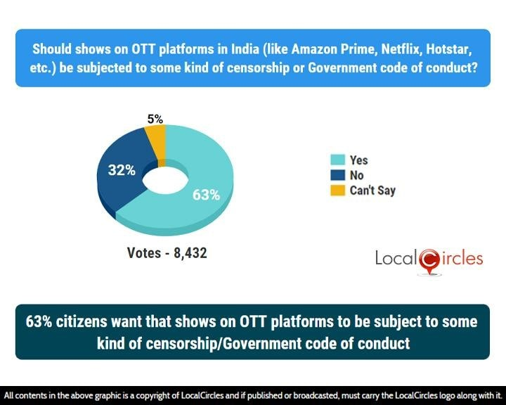 63% citizens want that shows on OTT platforms to be subject to some kind of censorship/Government code of conduct