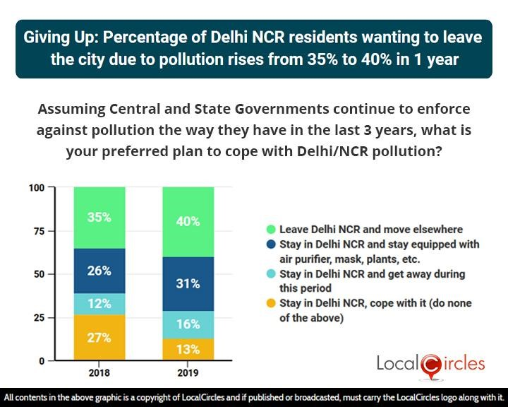 LocalCircles Poll - Giving Up: Percentage of Delhi NCR residents wanting to leave the city due to pollution rises from 35% to 40% in 1 year