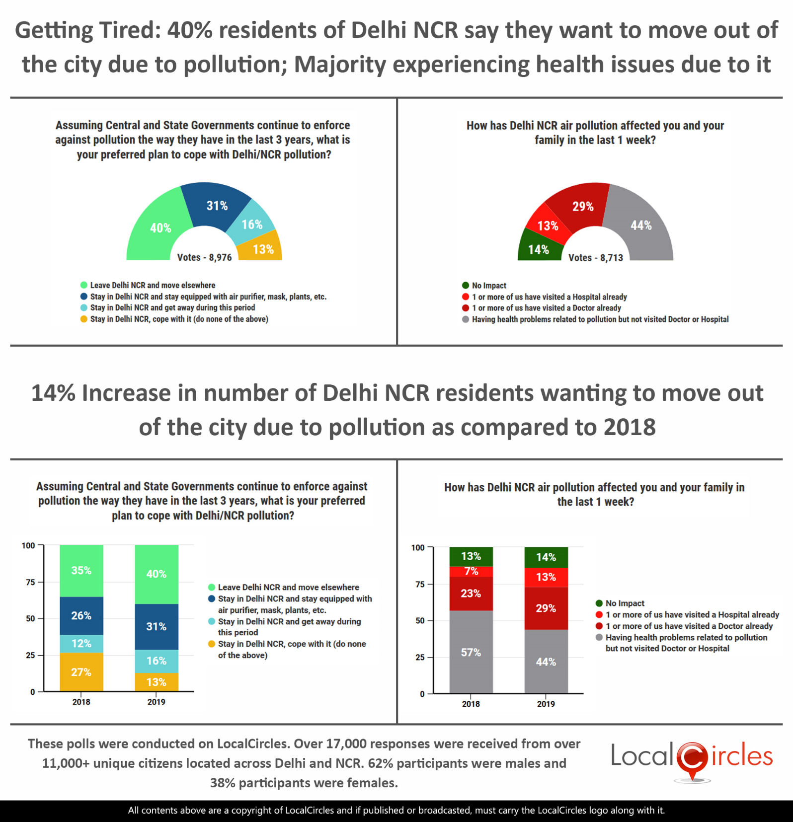Getting Tired: 40% residents of Delhi NCR say they want to move out of the city due to pollution; Majority experiencing health issues due to it