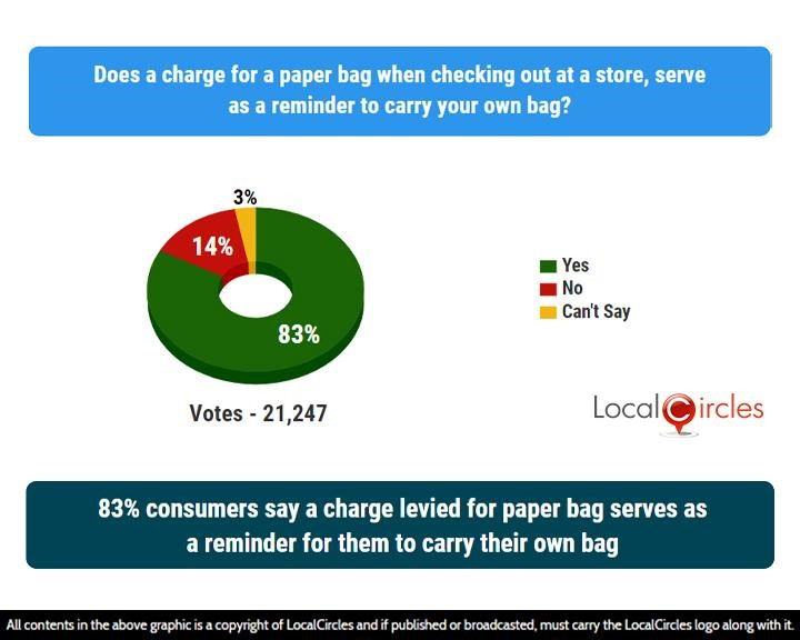 LocalCircles Poll - 83% consumers say a charge levied for paper bag serves as a reminder for them to carry their own bag
