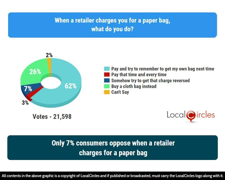 LocalCircles Poll - Only 7% consumers oppose when a retailer charges for a paper bag