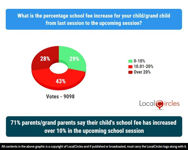71% parents/grand parents say their child's school fee has increased over 10% in the upcoming school session
