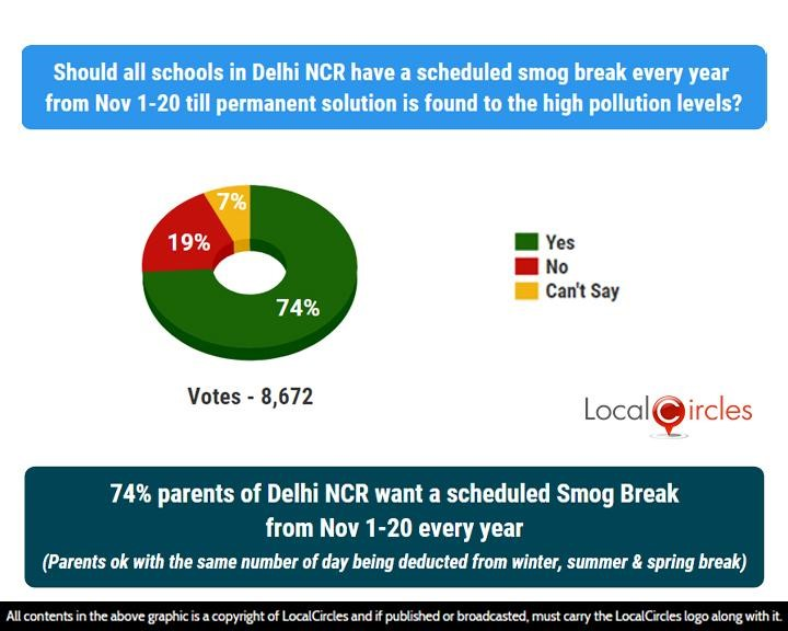 LocalCircles Poll - 74% parents of Delhi NCR want a scheduled Smog Break in schools from Nov 1 – 20 every year