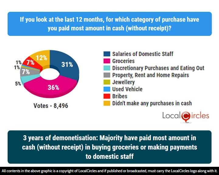 LocalCircles Poll - 3 years of demonetisation: Majority have paid most amount in cash(without receipt) in buying groceries or making payments to domestic staff