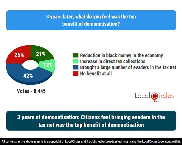 LocalCircles Poll - 3 years of demonetisation: Citizens feel bringing evaders in the tax net was the top benefit of demonetisation
